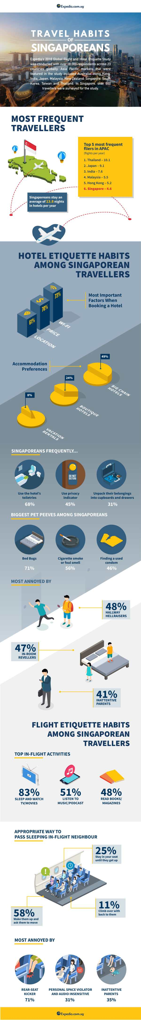 Infographic Travel Habits of Singaporeans 1
